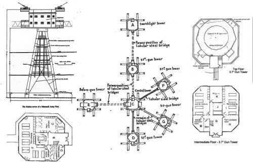 Maunsell Fort Plan
