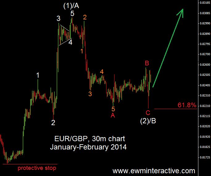 Where the protective stop should be | http://elliottwavemarkets.com/where-the-protective-stop-should-be/
