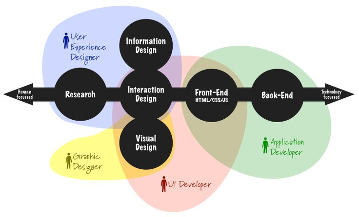 UX vs UI Dev Skills expanded. Great visualisation on the boundaries of design jobs by @benmelb part 2/3