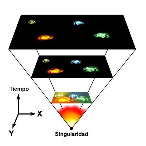 """los mínimos requisitos para la vida es la existencia de moléculas que provienen de elementos pesados como el carbón, el oxígeno y el nitrógeno. Se podría descartar cualquier forma de vida por varios cientos de millones de años después del Big Bang. Ese fue el tiempo que pasó antes de que aparecieran las primeras estrellas, la reacción termo nuclear que es necesaria para """"cocinar"""" el hidrógeno y helio que surgió del Big Bang en elementos más pesados."""