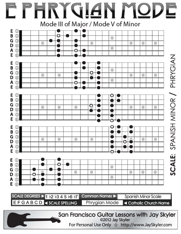Jay Skyler's Series 2 guitar neck fretboard diagram of Phrygian Mode. Better known as Spanish Minor, Phrygian Mode is the third mode of Major (Ionian) and the 5th mode of Minor (Aeolian). It is in the minor family of chord and scale qualities.