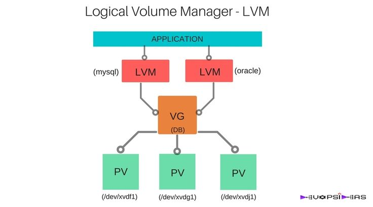 The Logical Volume Manager also know as LVM, provides a great amount of flexibility for applications that require expanding disk space.