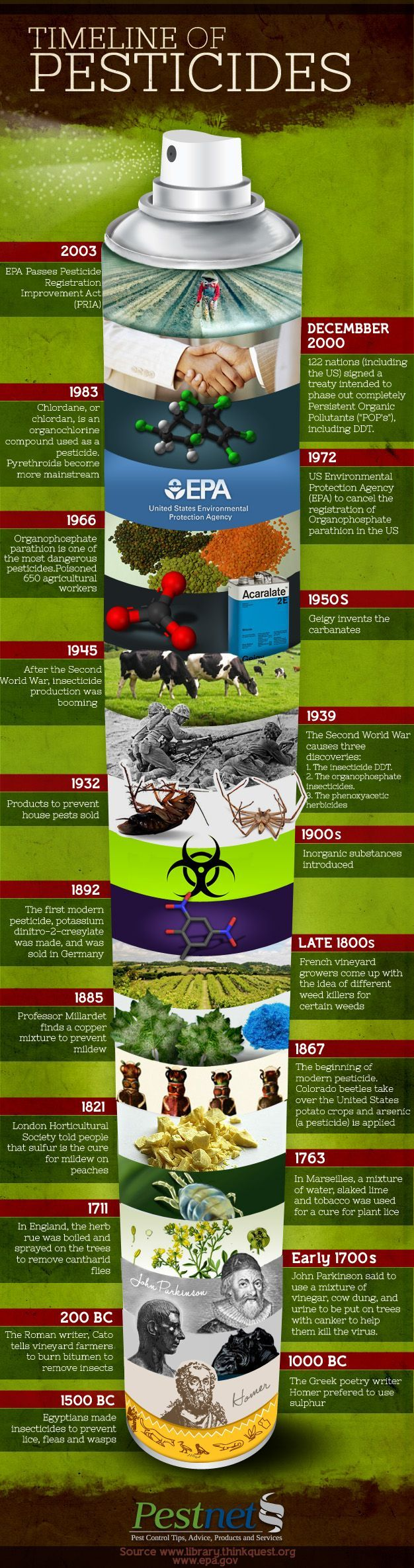 Pesticides have been used for ages. How and why?   This timeline shows how pesticides have evolved #survivalife www.survivallife.com