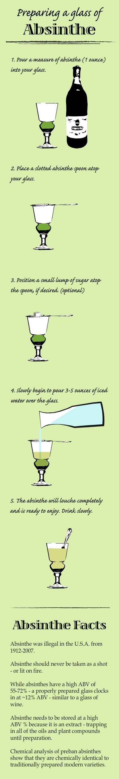 Created to help prepare newcomers to proper preparation and provide some solid facts about the Absinthe ritual, the way it was meant to be enjoyed.    Absinthe Infographic created by @JosephLabreque #absintheur #Absintheenthusiat