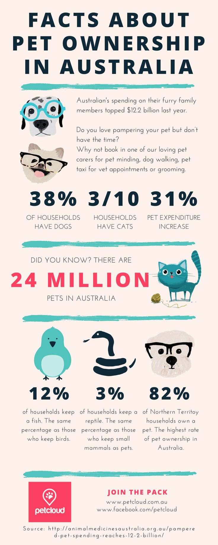 Facts about Pet Ownership in Australia.