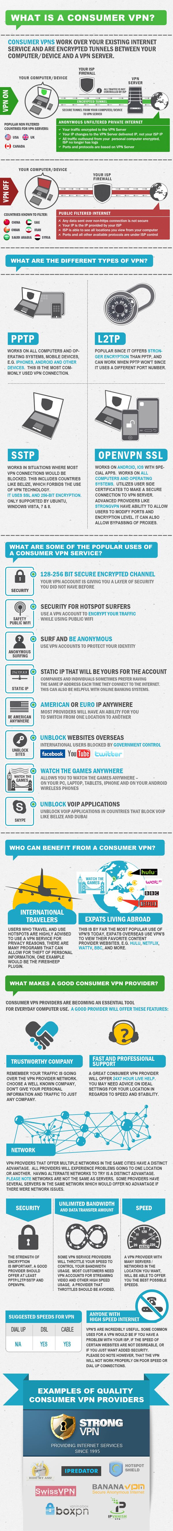 46 best Virtual Private Network images on Pinterest   Private ...