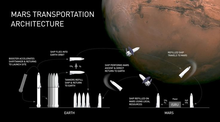 Galeria de Elon Musk anuncia planos para iniciar a colonização de Marte em 2022 - 4
