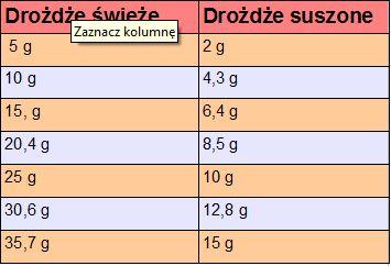Domowa Cukierenka - Domowa Kuchnia: przelicznik wag