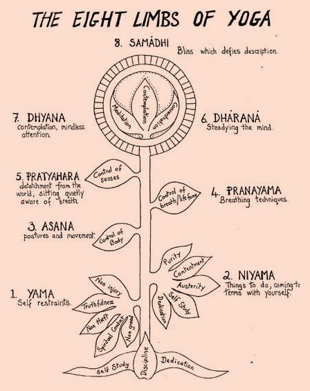 The Yoga Sutras of Patanjali The Threads of Union 1. on Contemplations 2. on Spiritual Disciplines 3. on Divine Powers 4. on Realizations Before beginning...