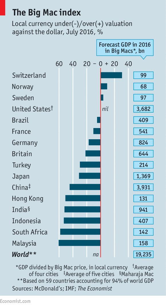 purchasing power parity big mac index essay The purchasing power parity debate according to the big mac index, therefore, this implied that china s yuan was 56 percent undervalued the average price of a big.