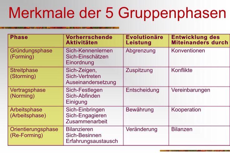 Merkmale der Gruppenphasen (Tuckman - Schulz von Thun)