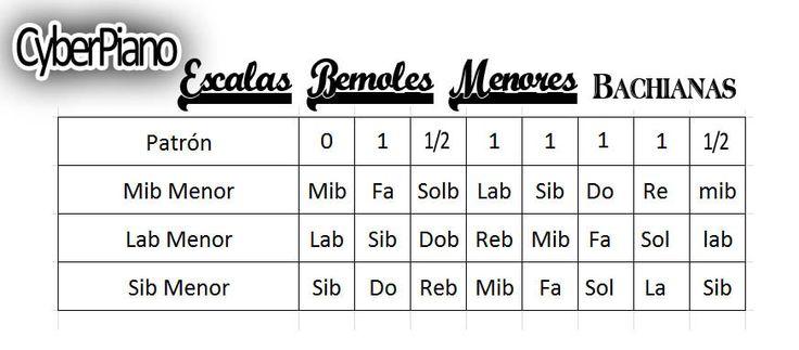 Escalas+Bemoles+Menores+bachianas.jpg (873×384)