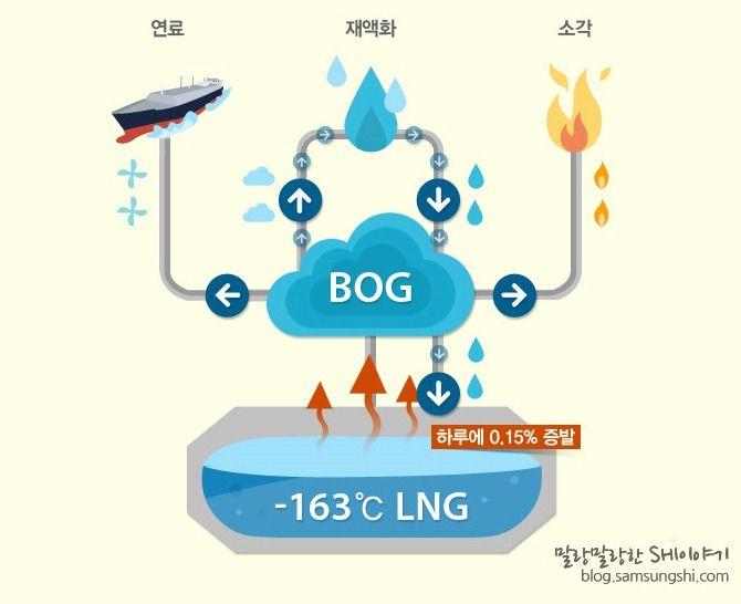 알기 쉽게 정리한 LNG선 엔진 변천사 :: 삼성중공업 블로그