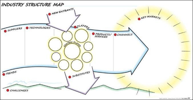 Examine and understand an industry's entire system of relationships and forces. This Graphic Guide® helps your group map where your business fits into a larger
