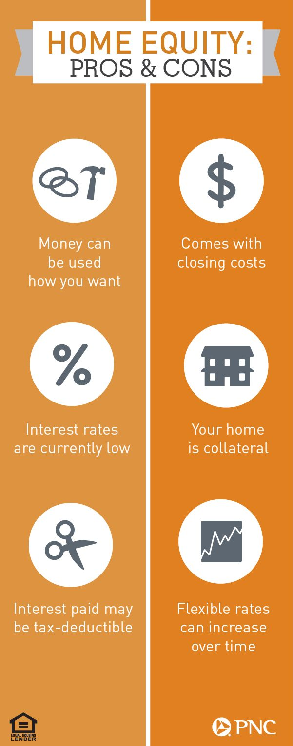 Is A Home Equity Loan A Good Idea To Pay For College Home Ideas