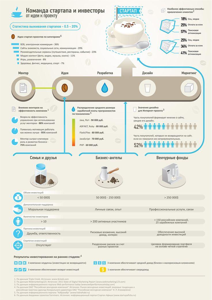 Инфографика: команда стартапа и инвесторы – от идеи к проекту