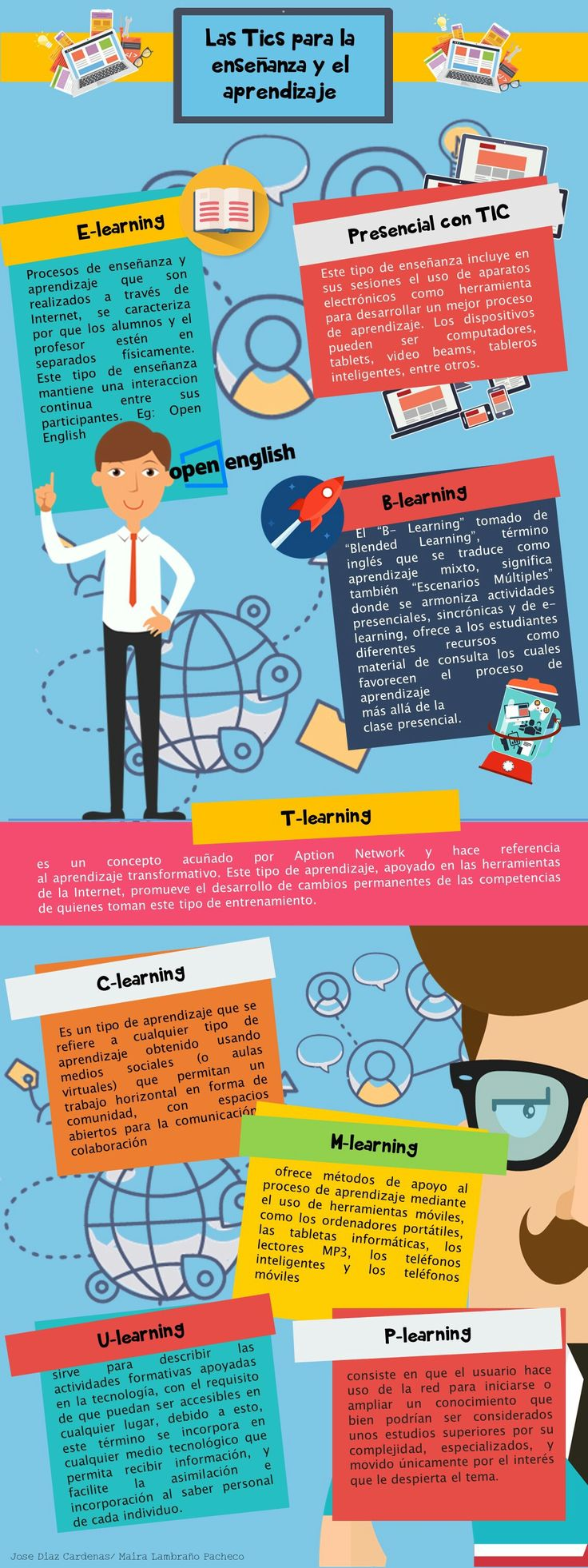 Las Tics para la enseñanza y el aprendizaje