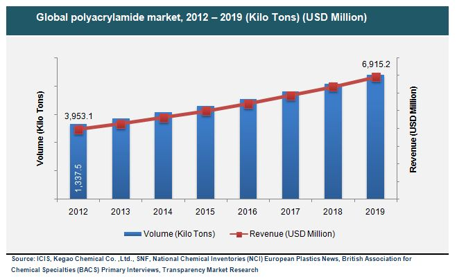 Polyacrylamide Market (Non-ionic, Cationic, Anionic, and Others) for Water Treatment, Petroleum, Paper Making and Other Applications - Global Industry Analysis, Size, Share, Growth, Trends and Forecast 2013 - 2019  #PolyacrylamideMarket