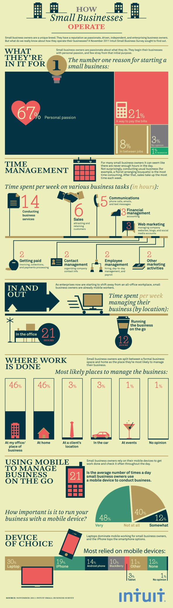 Technology Means Small Business Owners Spend Less Time Running Things