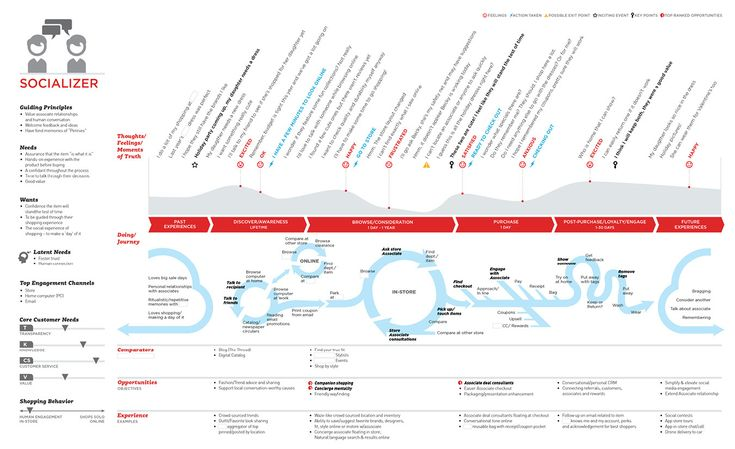 A journey map / info graphic based on a year-long research study for an international retail company. In collaboration with Sapient Nitro, these information architecture diagrams were created to bring clarity to milestone research findings and help inte…