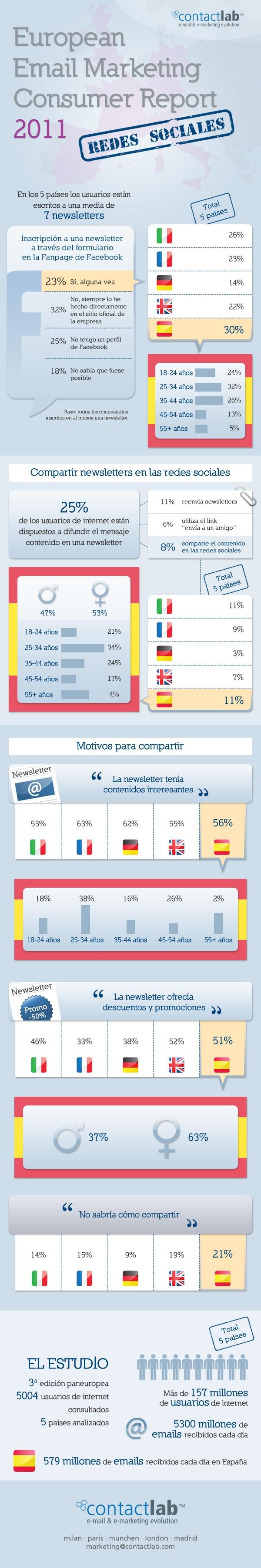 Email marketing y Redes Sociales: el comportamiento de los usuarios europeos. Infografía y video
