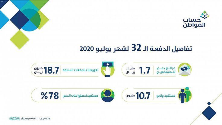 برنامج حساب المواطن يودع 1 7 مليار ريال لمستفيدي دفعة الشهر الحالي In 2020 Jail Map Airline