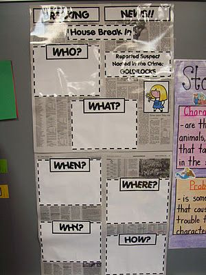 This anchor chart by Mrs. Terhune ties in perfectly with one of our 2nd grade CCGPS standards. -- This could be cute for Journalism, using fairytales to teach the inverted pyramid. 2nd grade to high school, what's the diff? ;)