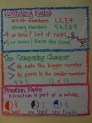 Maths poster: rounding, comparing and fraction