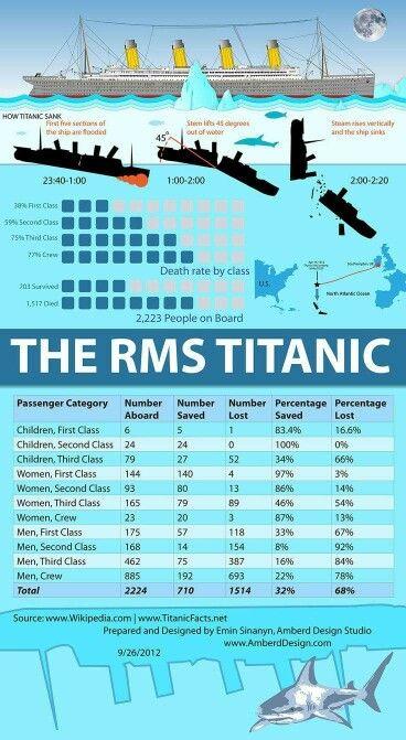 Percentage lost on the Titanic