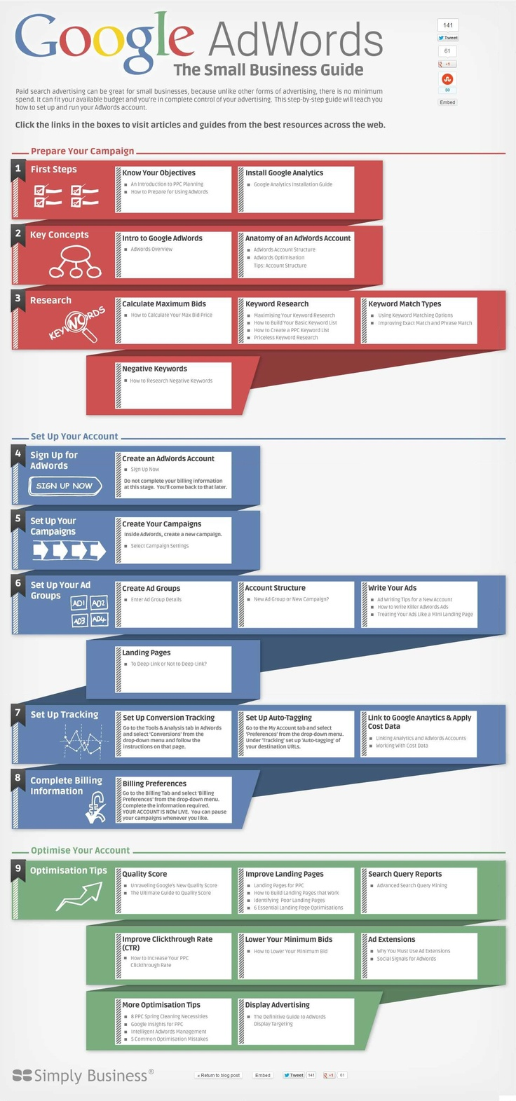 Google AdWords: The Small Business Guide