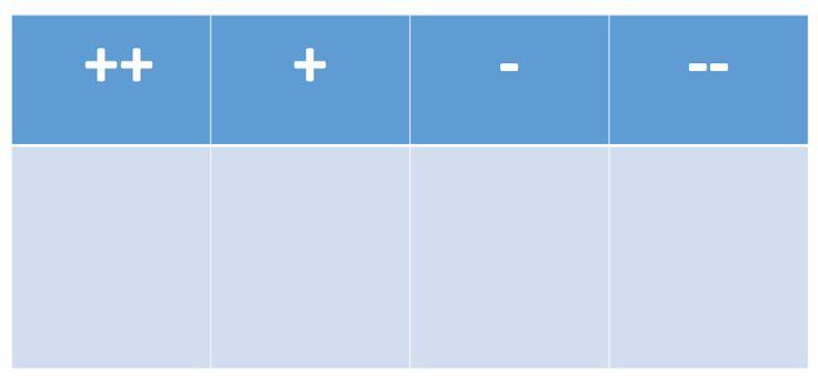 Posities innemen: Op de grond worden 4 zones getekend met krijt of afgeplakt met tape. Elke zone staat voor een bepaalde score: ++, +, - en --. Als leerkracht stel je een vraag of noem je een te evalueren onderwerp en de deelnemers moeten dan zo snel mogelijk een positie innemen, die weergeeft wat ze van dat onderwerp vonden.  Versie 1: Na een les WO, wat denken de leerlingen over het onderwerp.  Versie 2: na een les Frans: heb ik het goed begrepen?