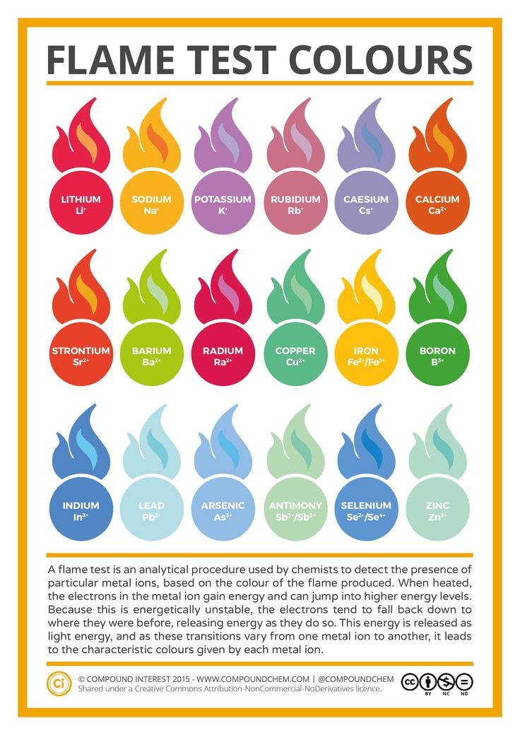 Metal Ion Flame Test Colours Jan 15