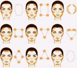 contorno segun tipo de rostro