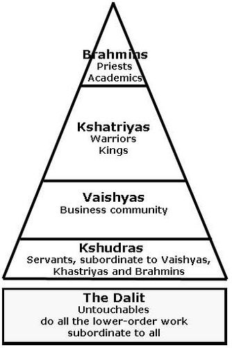 hinduism and the cast system essay The caste system splits up society into a multitude of little communities, for every caste, and almost every local unit of a caste, has its own peculiar customs and internal the only way for our people to find freedom from 3,000 years of slavery is to quit hinduism and castism and embrace another faith.