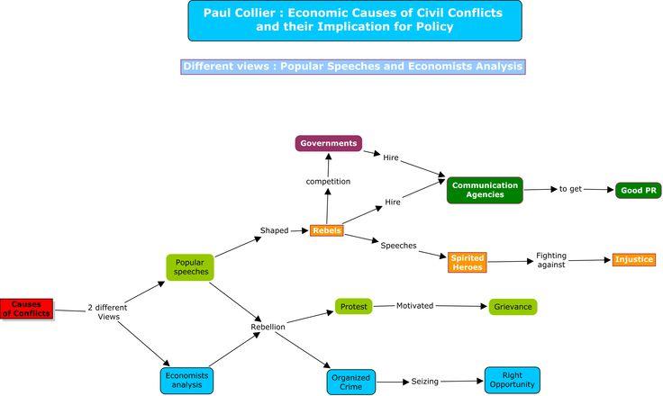 Concept map : economic causes of civil conflicts - Carte conceptuelle : causes économiques des guerres civiles.