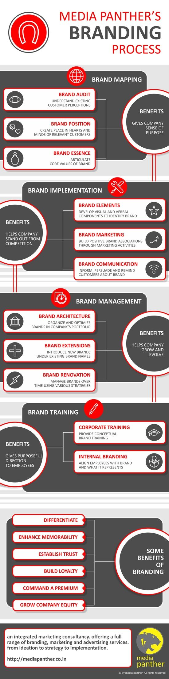 Nice Branding Explained #branding #infografíc