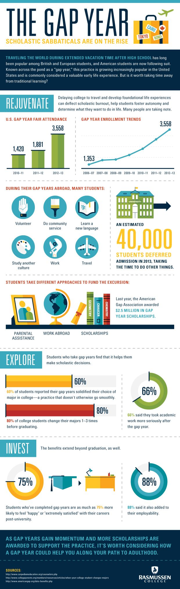 The Gap Year Scholastic Sabbaticals Are On The Rise Infographic Infographic Gapyear College Gap Year Gap Year Travel Gap Year Plan