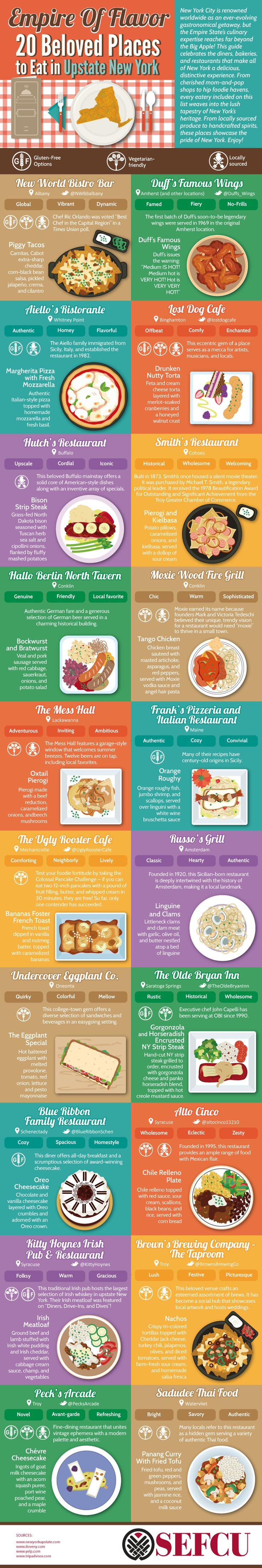 Empire of Flavor: 20 Beloved Places to Eat in Upstate New York #Infographic #Featured #Food #Travel