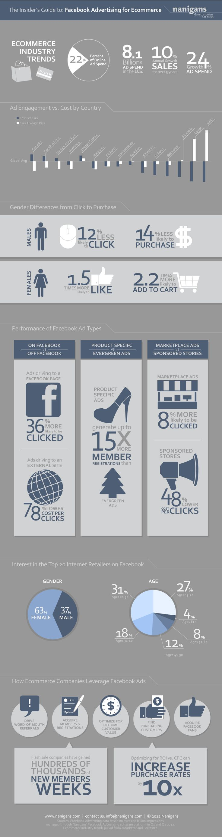 Facebook Advertising for eCommerceSocial Media Marketing, Retail Advertis, E-Commerce, Facebook Advertising, Socialmedia, Facebook Infographic, Facebook Marketing, Facebook Ads, Ecommerce Infographic