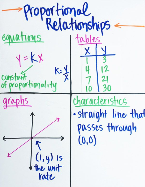 Ideas for teaching proportional relationships (7.RP.2) - including activities and common misconceptions to avoid in your math classroom.