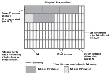 Stagesteps Springstep I Subfloor System: Ideal for tap dancing and high impact activities.