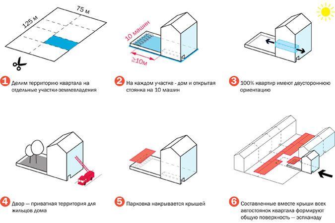 http://www.bureau-praktika.ru/projects/smorgasbord/