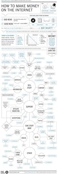 The Ultimate Web Cash Flowchart