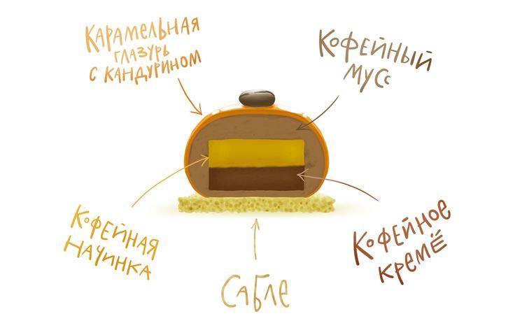 Пироженка-4