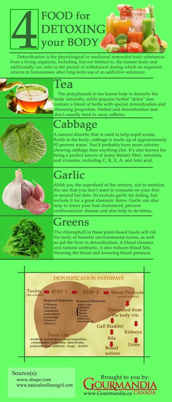 Désintoxication de votre corps par les aliments