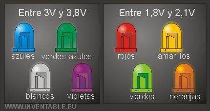 Como medir un LED - Taringa!  http://www.justleds.co.za