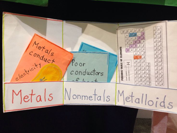 Metals, non-metals and metalloids card sort foldable