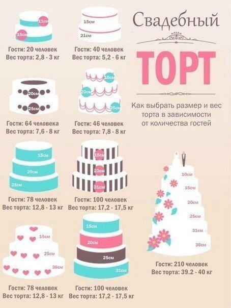 Торт количество порций