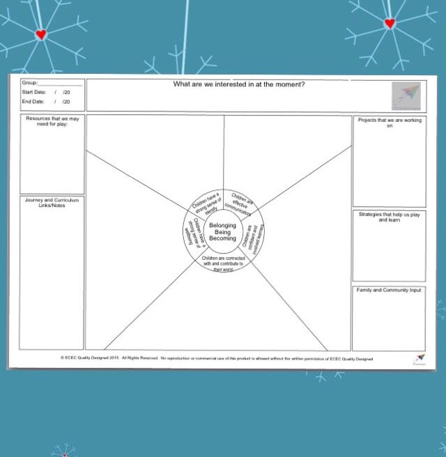 ECEC Quality Designed brings you the Wagon Wheel Curriculum Interests Template. This template provides you with a mechanism to record your curriculum decisions and documentation based on identified interests. This simple, single page document can form the basis of a visual display, linking your curriculum decisions with identified interests. This template is centred around the EYLF Outcomes, with sections to document links and documentation. This