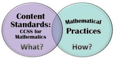Math Coach's Corner: Embedding the CCSS Mathematical Practices into Math Instruction.  The Common Core State Standards for Math actually include two types of standards: the content standards and the standards for mathematical practices.  The content standards define the specific skills that are to be mastered at each grade level.  The standards for mathematical practices, however, outline how students go about doing the math. Includes a FREE downloadable bookmark listing the practices.